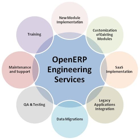 The image is a graphical representation of the entire spectrum of OpenERP engineering services that are provided by QA InfoTech. These services include Training, New Module Implementation, Customization of Existing Modules, SaaS Implementation, Legacy Applications Integration, Data Migrations, QA & Testing, Maintenance & Support