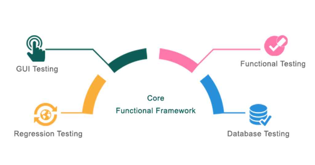 The image is a graphical representation of the core functional framework. The components of the image are regression testing, GUI testing, functional testing and database testing