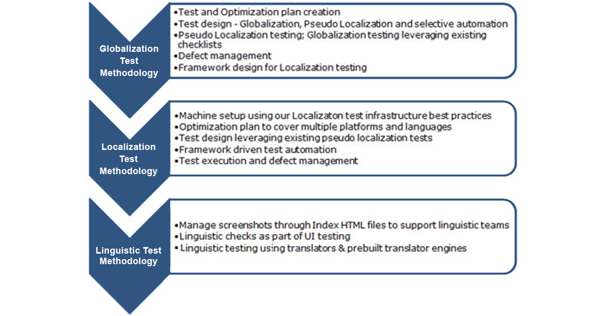 5 points describing Globalization Test Methodology Test and optimization plan creation, Test Design - Globalizations, pseudo localization and selective automation, Pseudo Localization Testing; Globalization Testing leveraging existing checklists, Defect management, Framework design for localization testing 5 points describing Localization Test Methodology Machine setup using our Localization test infrastructure best practices, Optimization plan to cover multiple platforms and languages, Test design leveraging existing pseudo localizations tests, Framework driven test automation, Test execution and defect management 3 points describing Linguistic Test Methodology Managing screenshots through index HTML files to support linguistic teams, Linguistic checks as part of UI testing, Linguistic testing using translator and prebuilt translator engines