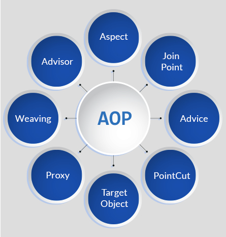 Terminologies and Concepts of AOP