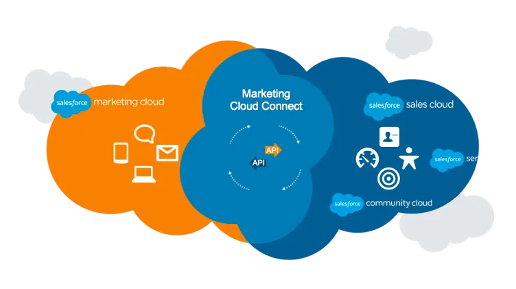 Why Salesforce Marketing Cloud