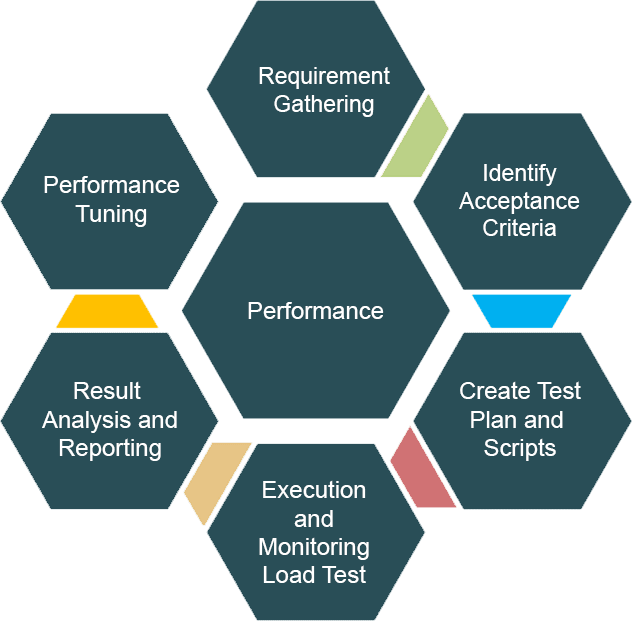 The image represents an outline of the performance testing services that QA InfoTech provides. The services are performance tuning, requirement gathering, identify acceptance criteria, create test plan and scripts, execution and monitoring load tests and result analysis and reporting.